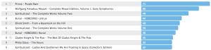 2012 Top Albums (Last.FM)