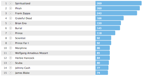 2012 Top Artists (Last.FM)