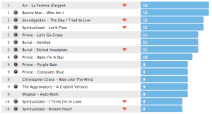 2012 Top Tracks (Last.FM)