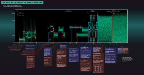 Modem Handshake Spectrogram